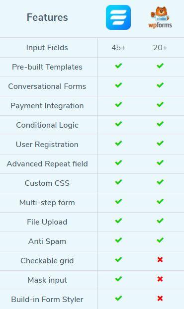 WP Fluent Form VS WPForms